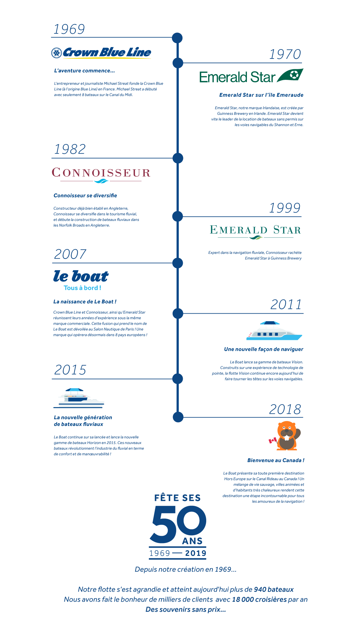 L'histoire de Le Boat